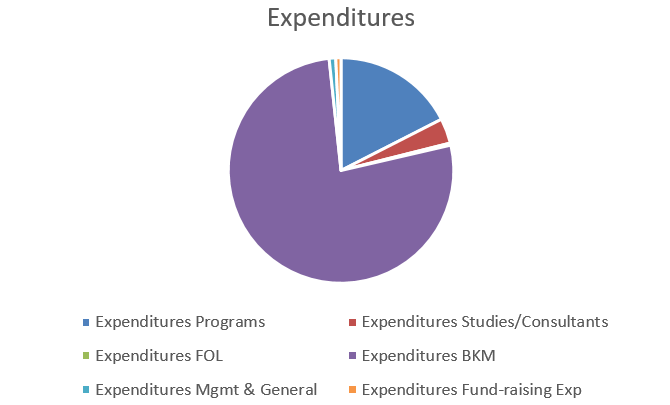 RPLFD Expenditures